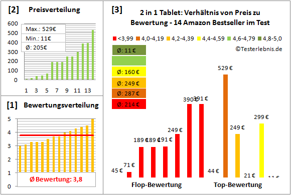 2-in-1-tablet-test-bewertung Test Bewertung
