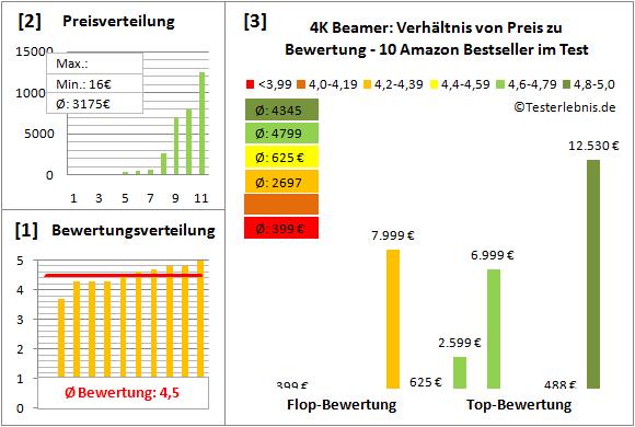 4k-beamer-test-bewertung Test Bewertung