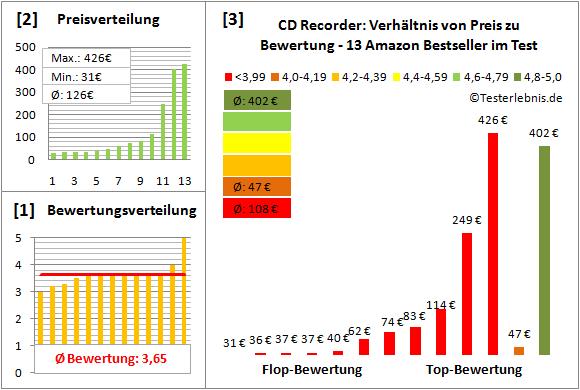 cd-recorder-test-bewertung Test Bewertung