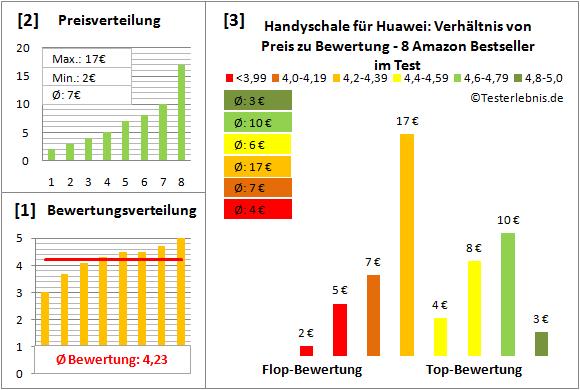 handyschale-fuer-huawei-test-bewertung Test Bewertung