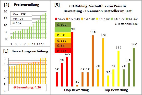cd-rohling-test-bewertung Test Bewertung