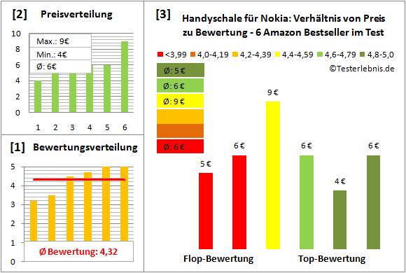 handyschale-fuer-nokia-test-bewertung Test Bewertung
