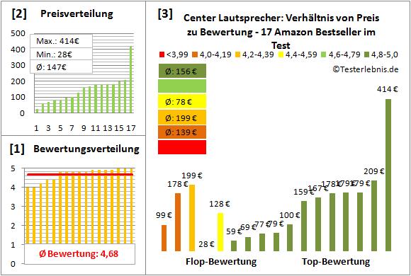 center-lautsprecher-test-bewertung Test Bewertung
