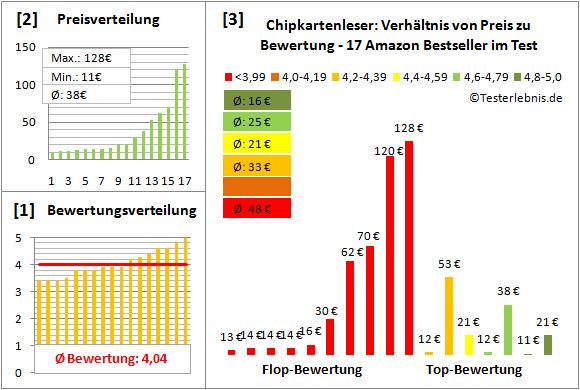 chipkartenleser-test-bewertung Test Bewertung