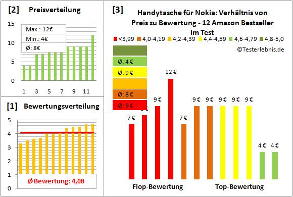 handytasche-fuer-nokia-test-bewertung Test Bewertung