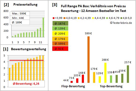 Full-Range-PA-Box Test Bewertung