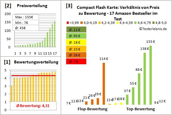 compact-flash-karte-test-bewertung Test Bewertung