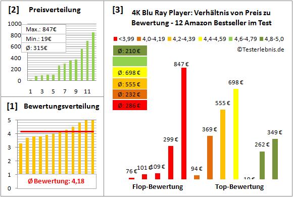 4k-blu-ray-player-test-bewertung Test Bewertung