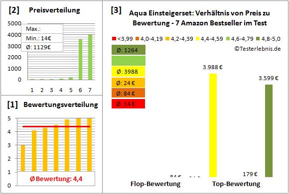 Aqua-Einsteigerset Test Bewertung
