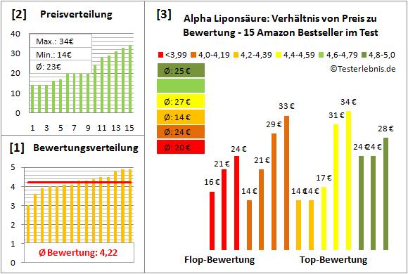 alpha-liponsaeure Test Bewertung