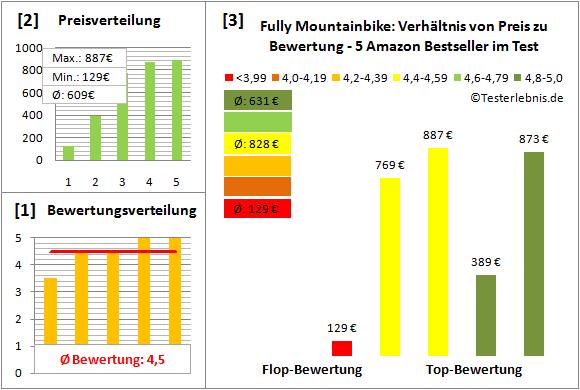 Fully-Mountainbike Test Bewertung