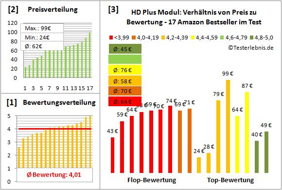 hd-plus-modul-test-bewertung Test Bewertung