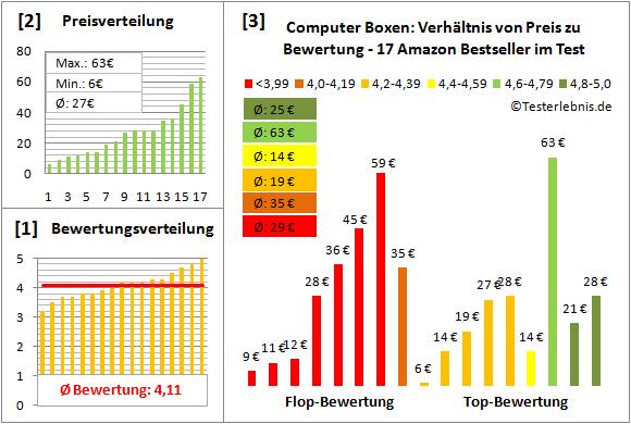 computer-boxen-test-bewertung Test Bewertung