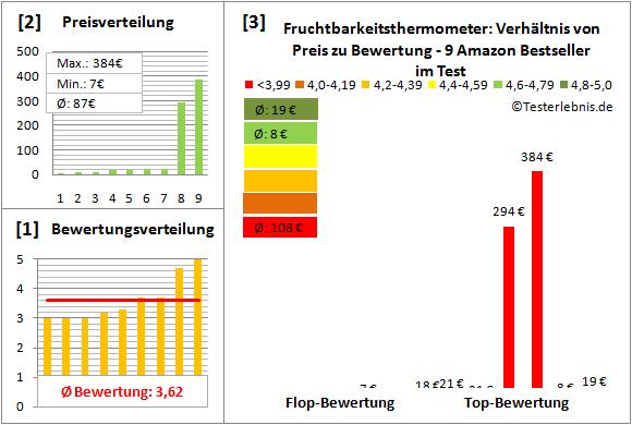 fruchtbarkeitsthermometer Test Bewertung