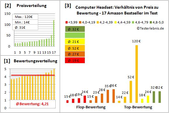 computer-headset-test-bewertung Test Bewertung