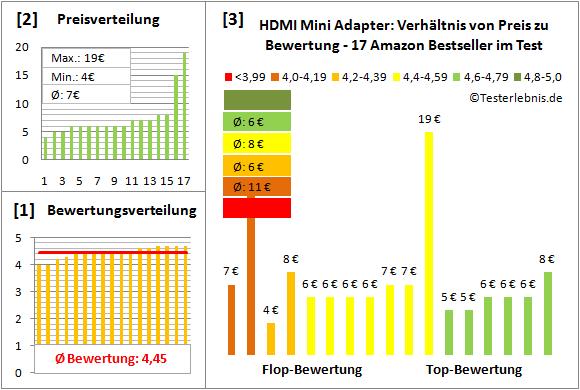 hdmi-mini-adapter-test-bewertung Test Bewertung