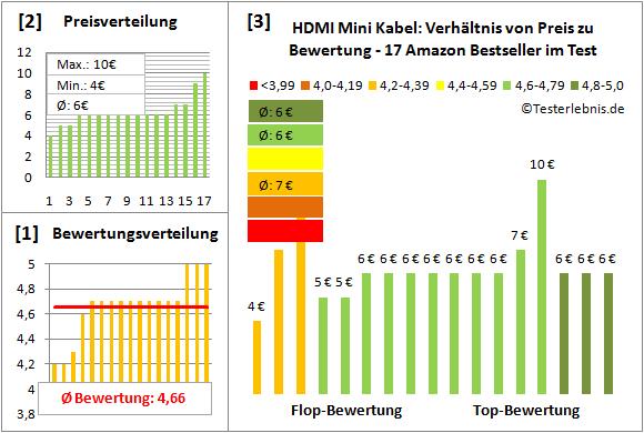 hdmi-mini-kabel-test-bewertung Test Bewertung