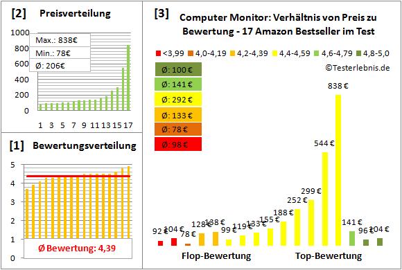 computer-monitor-test-bewertung Test Bewertung