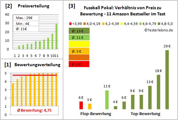 Fussball-Pokal Test Bewertung