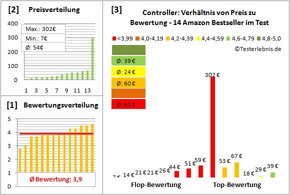 controller-test-bewertung Test Bewertung