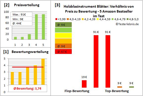 holzblasinstrument-blaetter-test-bewertung Test Bewertung