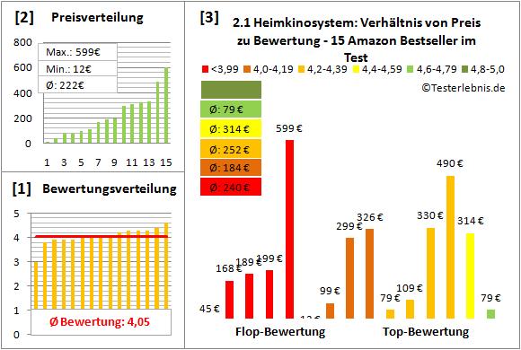 2.1-heimkinosystem-test-bewertung Test Bewertung