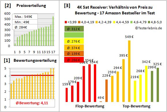 4k-sat-receiver-test-bewertung Test Bewertung