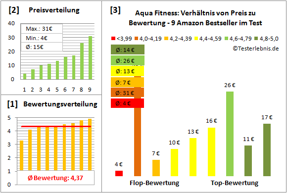 Aqua-Fitness Test Bewertung