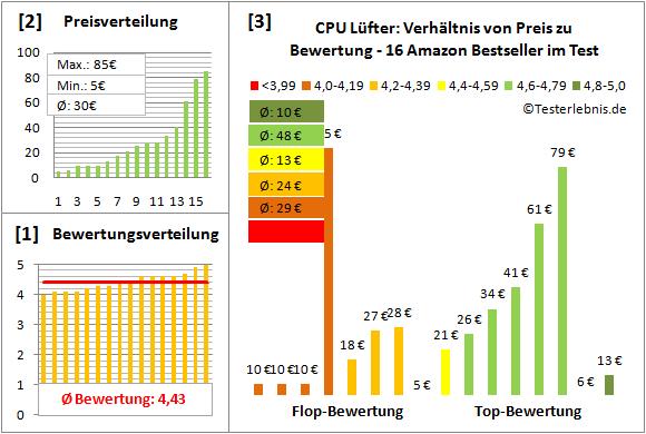 cpu-luefter-test-bewertung Test Bewertung