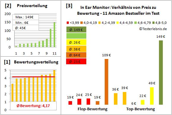 in-ear-monitor-test-bewertung Test Bewertung