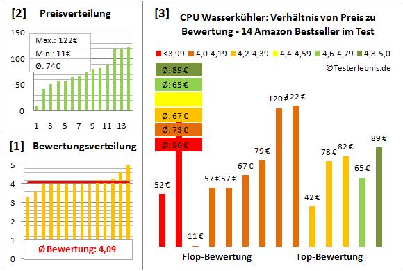 cpu-wasserkuehler-test-bewertung Test Bewertung