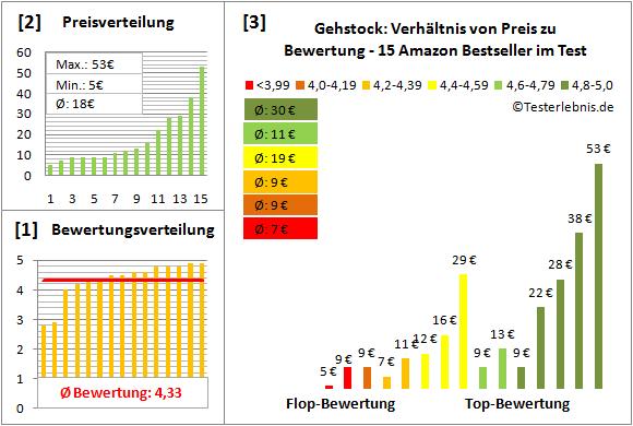 gehstock Test Bewertung