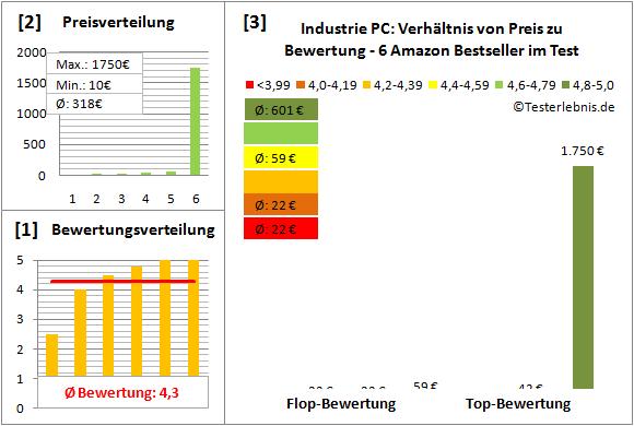 industrie-pc-test-bewertung Test Bewertung