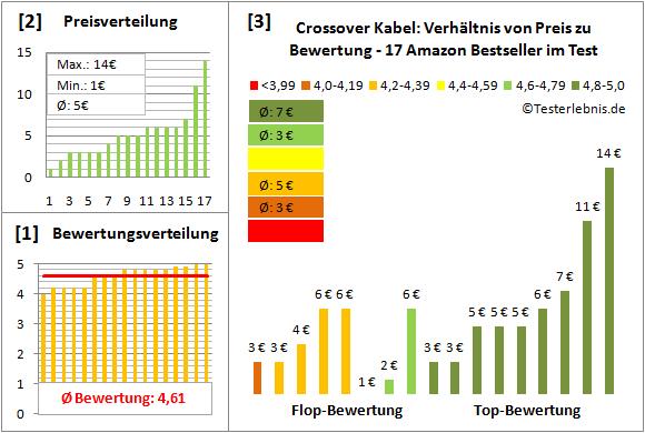 crossover-kabel-test-bewertung Test Bewertung