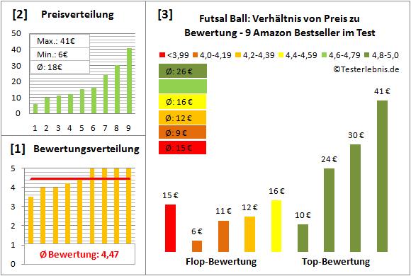 Futsal-Ball Test Bewertung