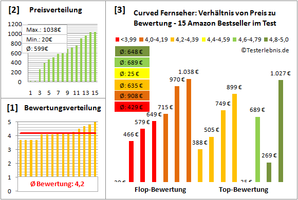 curved-fernseher-test-bewertung Test Bewertung