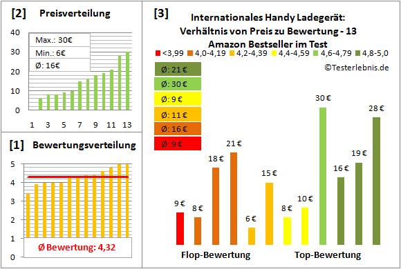 internationales-handy-ladegeraet-test-bewertung Test Bewertung
