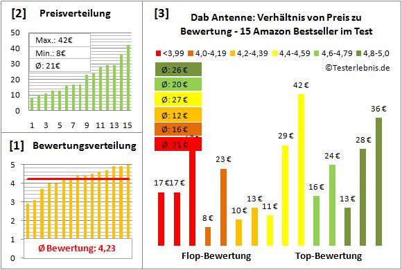 dab-antenne-test-bewertung Test Bewertung