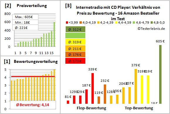 internetradio-mit-cd-player-test-bewertung Test Bewertung