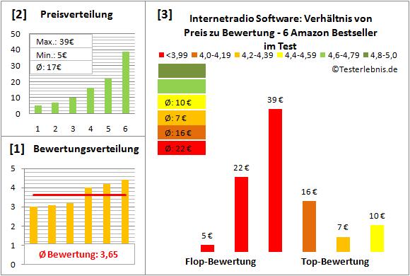 internetradio-software-test-bewertung Test Bewertung
