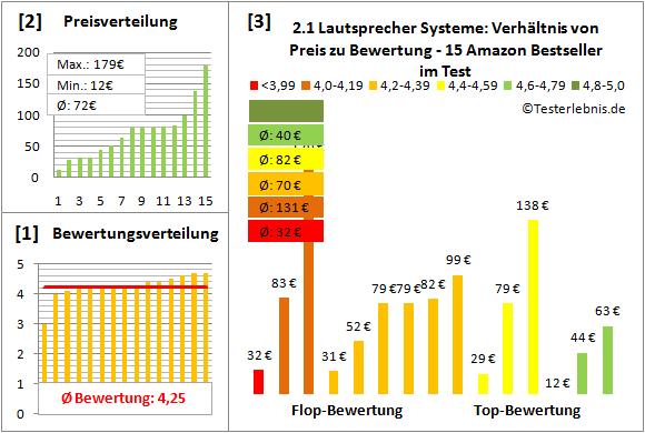 2.1-lautsprecher-systeme-test-bewertung Test Bewertung
