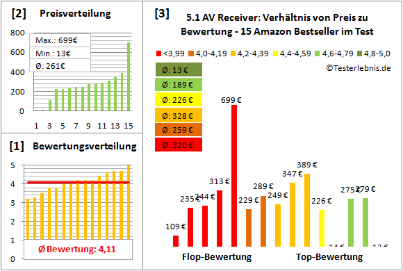 5.1-av-receiver-test-bewertung Test Bewertung