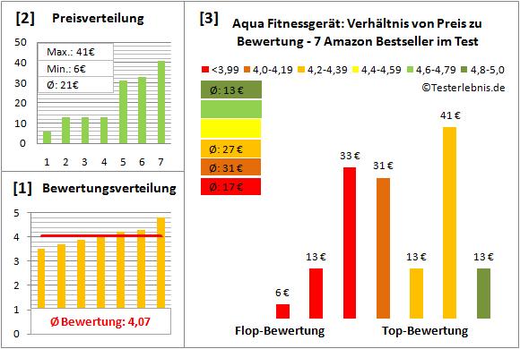 Aqua-Fitnessgeraet Test Bewertung