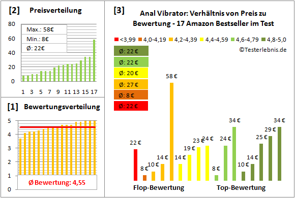 anal-vibrator Test Bewertung