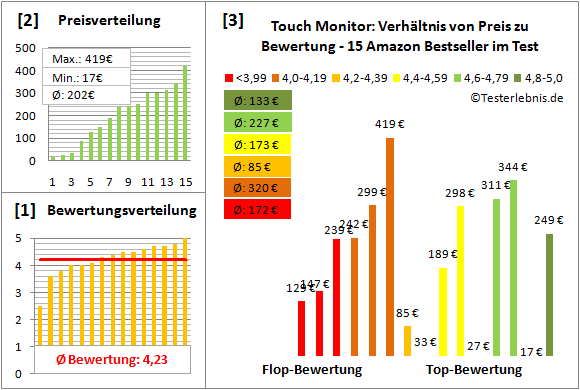 touch-monitor Test Bewertung