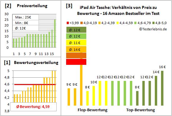 ipad-air-tasche-test-bewertung Test Bewertung