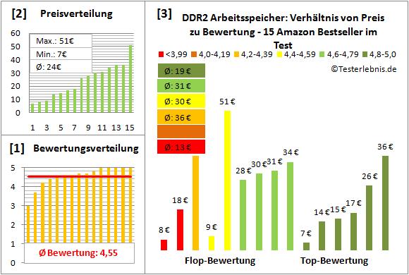 ddr2-arbeitsspeicher-test-bewertung Test Bewertung