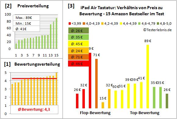 ipad-air-tastatur-test-bewertung Test Bewertung