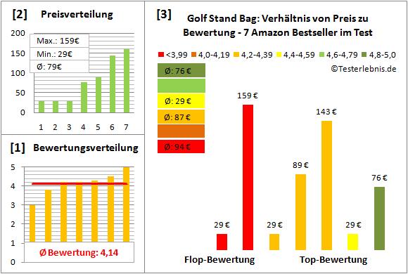 Golf-Stand-Bag Test Bewertung