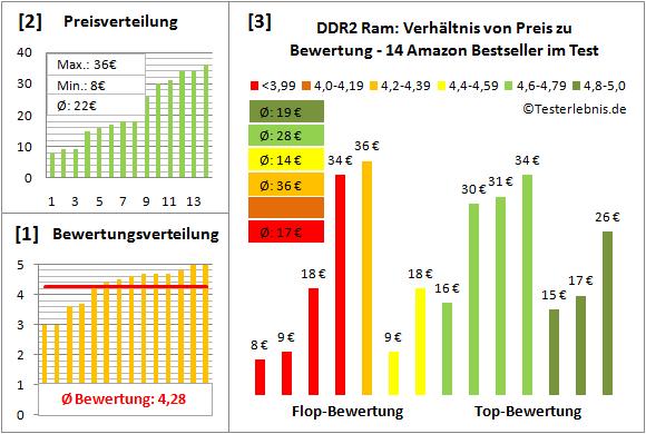 ddr2-ram-test-bewertung Test Bewertung